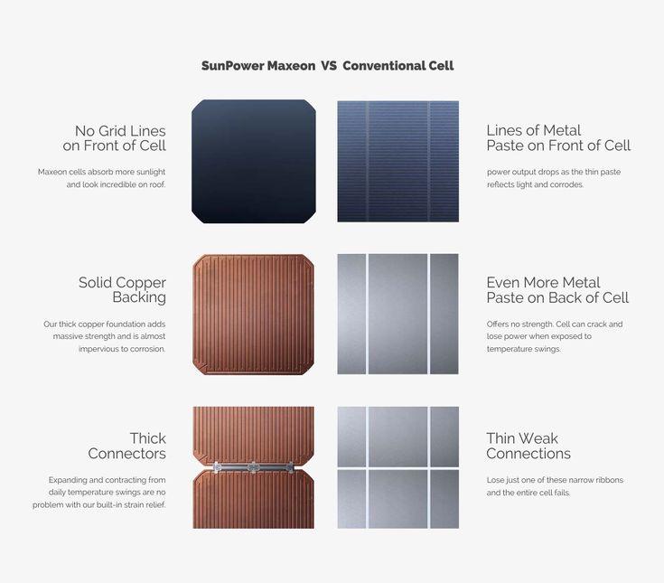 SunPower Maxeon Cells Copper Technology