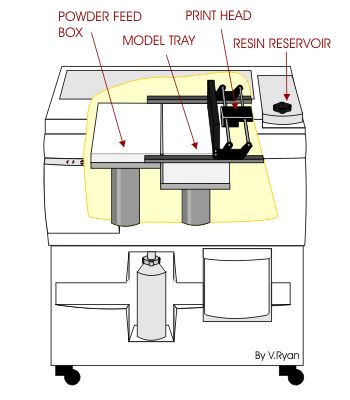 Rapid Prototyping - The 3D Printer - Manufacturing Sequence  http://www.roc-tech.com/product/product56.html  http://www.cnc-milling-machine.org  5 axis CNC Router  cnc milling machine