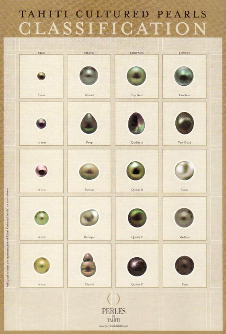 Ô Perles du Paradis - La classification des perles et keshis de Tahiti