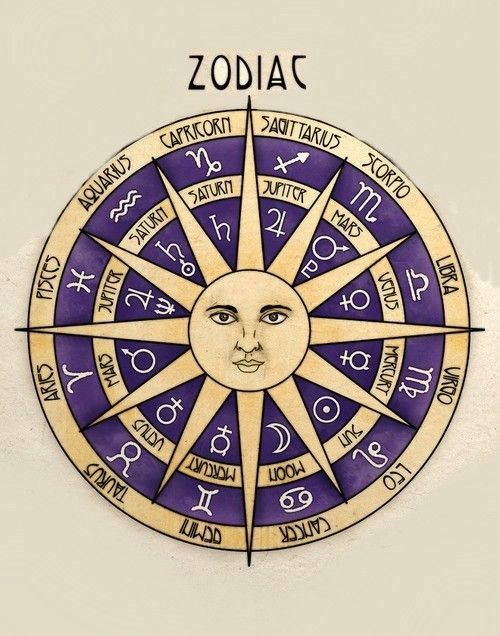 Astrology Birth Chart Reading & Interpretation