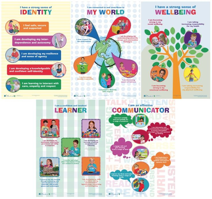 Purchase - early childhood resources including EYLF Posters