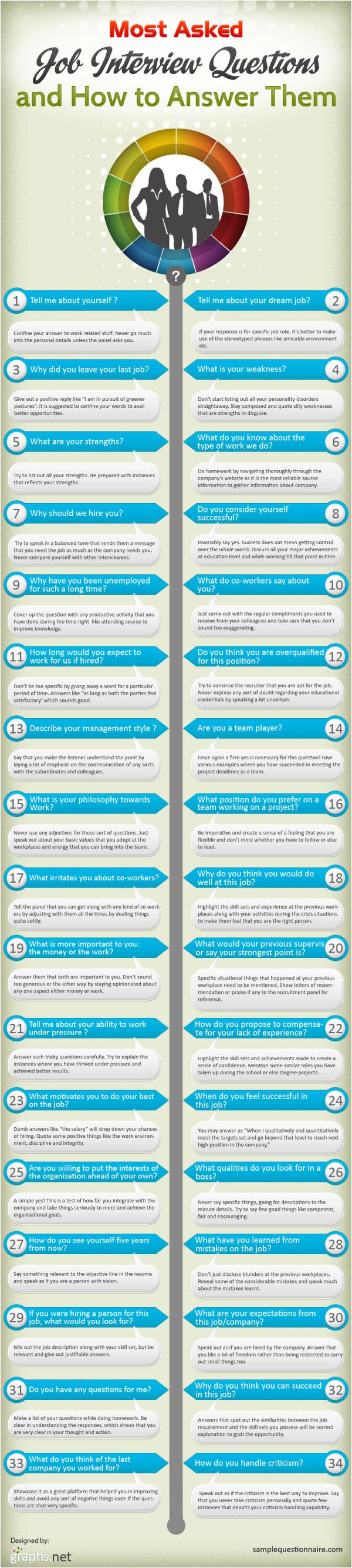 34 Most Asked Job #Interview Questions & How To Answer Them.. #career