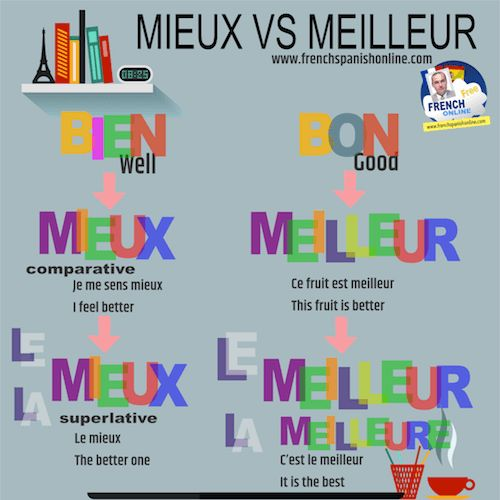Mieux vs Meilleur: which one to choose to translate better into French, how to know? https://www.frenchspanishonline.com/magazine/mieux-vs-meilleur/