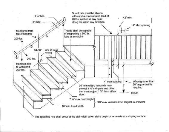 Stairs Landings Handrails Guardrails Single Family Residential Railing Requirements For Stairs Jpg 566 Stairs Handrail Height Staircase Handrail Stair Detail