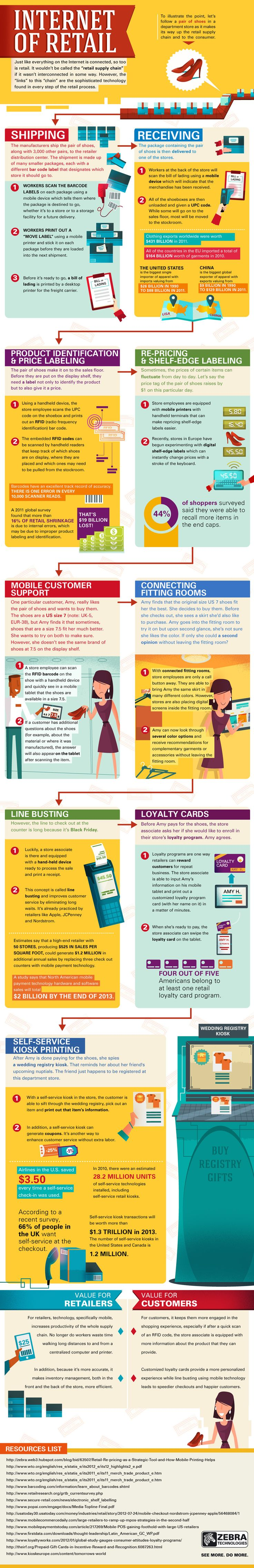 Internet Of Retail  #Infographic #Ecommerce #OnlineShopping
