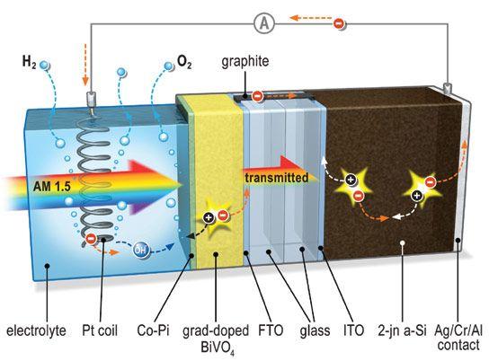 Scientists Achieve Solar Hydrogen Production Breakthrough