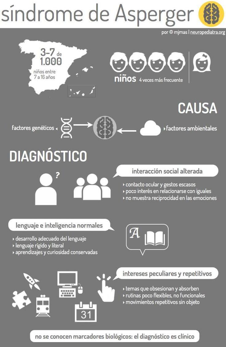 Esta es una infografía sobre el Síndrome de Asperger. Vía Un saludo #Comunicación #Educación #Niños