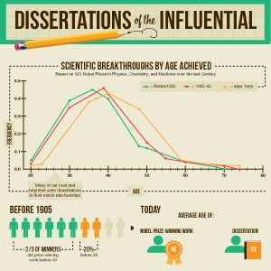 Dissertations of the Influential