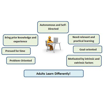 #Elearning: Answering the #Learning Requirements of Adults
