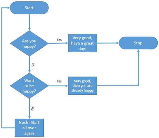Learn how to create a quick flowchart in Microsoft Office applications such as Word, Excel, and #PowerPoint.