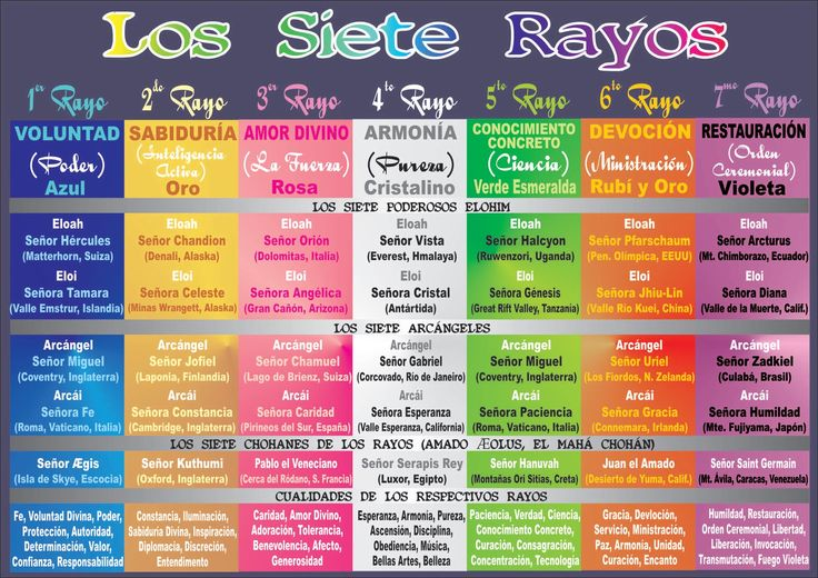 Los Siete Rayos. Fuente: http://aurora-evolucion.blogspot.com.es/2011/04/haz-click-en-el-siguiente-link-para-ver.html