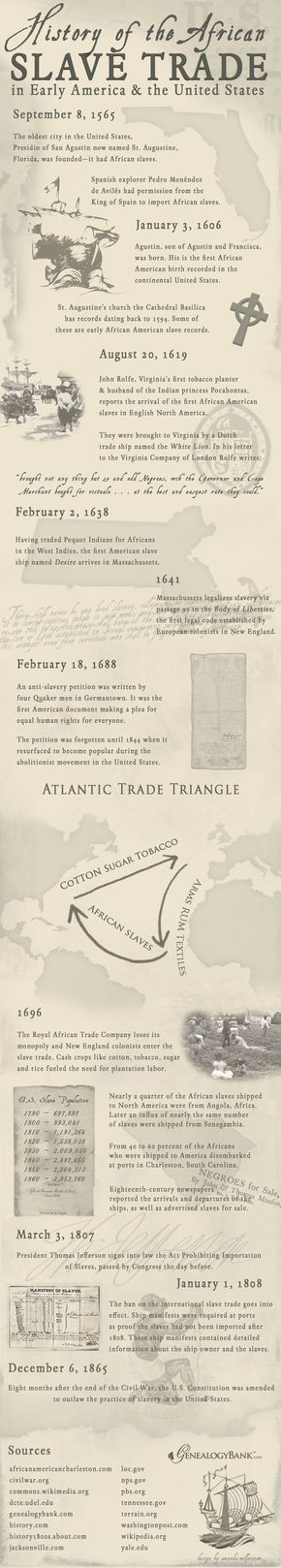 "An Infographic illustrating the African slave trade in American history. Read more on the GenealogyBank blog: ""African American Slave Trade: Ships Records for Genealogy."" http://blog.genealogybank.com/african-american-slave-trade-ships-records-for-genealogy.html"