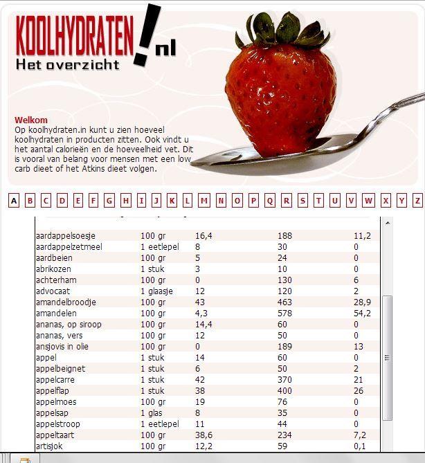 Op koolhydraten.nl kunt u zien hoeveel koolhydraten in producten zitten. Ook vindt u het aantal calorieën en de hoeveelheid vet. Dit is vooral van belang voor mensen met een low carb dieet of het Atkins dieet volgen.