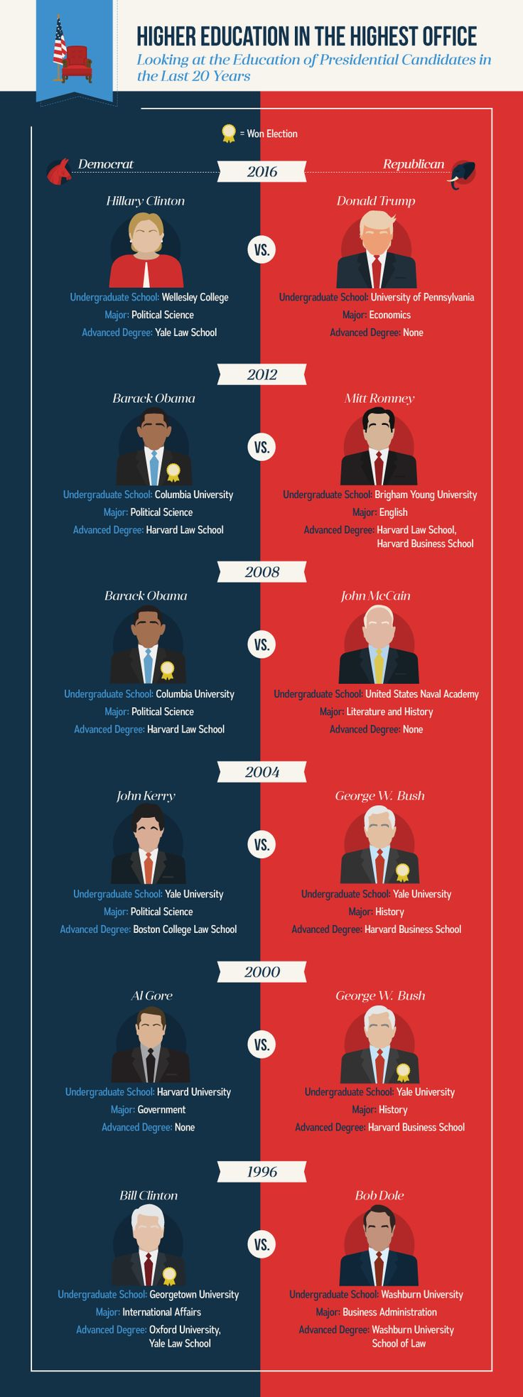 We researched the educational backgrounds of every u s president and current members of congress to form