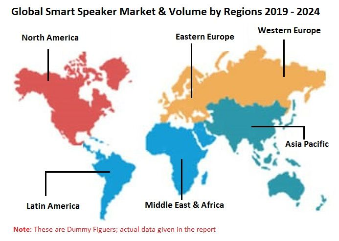 Smart Speaker Market Volume By Platform Amazon Alexa Google