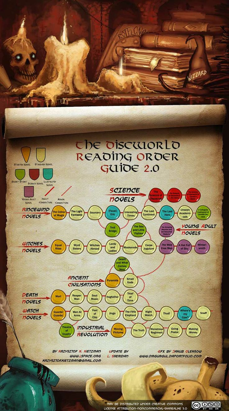 An EXCELLENT visual reading guide to Terry Pratchett's Discworld series of novels (all 47!)