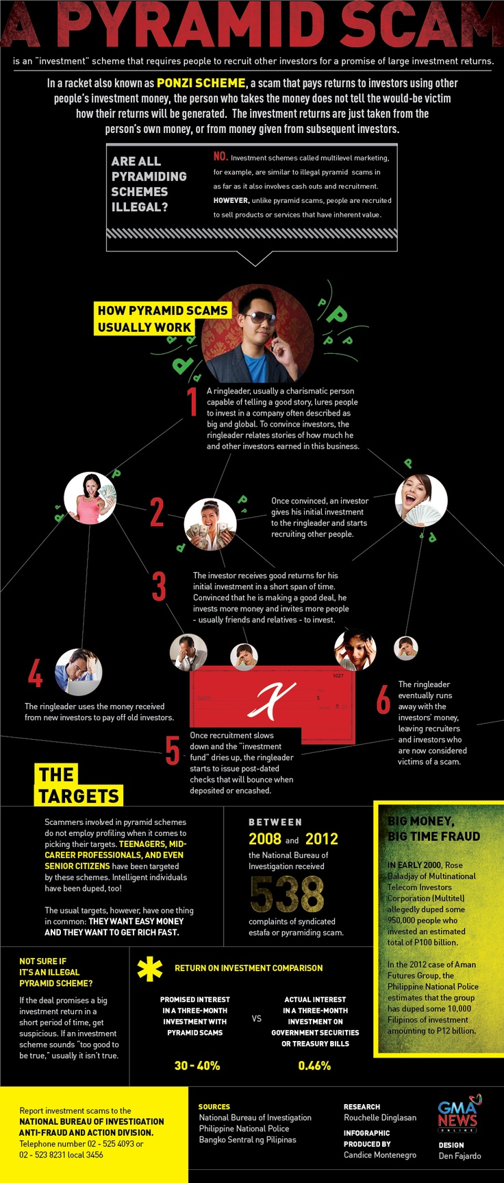 In this GMA News Online infographic  learn what a pyramid scam is  how it works  and where to report possible fraud in case you think you     ve been conned