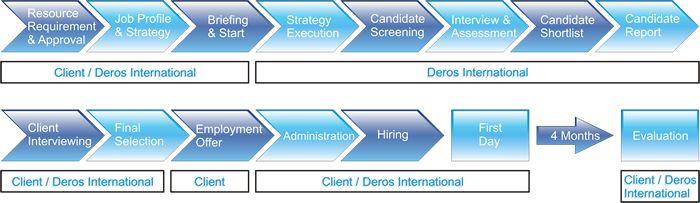 Interesting! Executive Search and Headhunting Process for Recruitment Agencies Check more at http://dougleschan.com/digital-marketing-guru/executive-search-and-headhunting-process-for-recruitment-agencies/