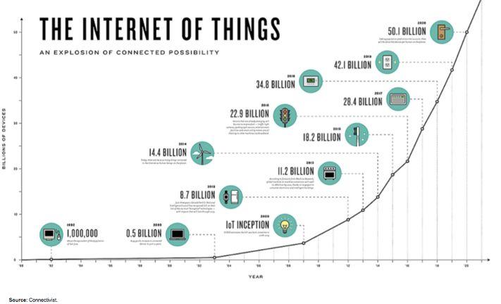 Convergence of Blockchain and IOT : Ledger of Things | Kaushik Madderi | Pulse | LinkedIn