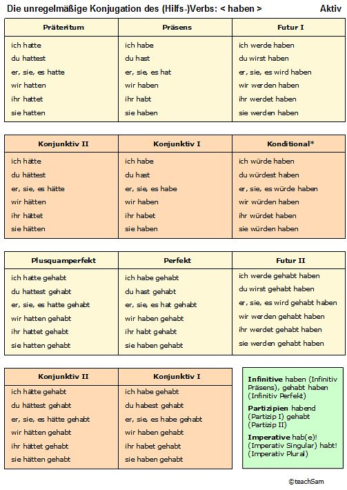 German - tenses of haben