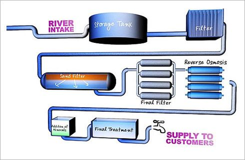 How the treatment works operates - Thames Gateway Water Treatment Works - Thames Water