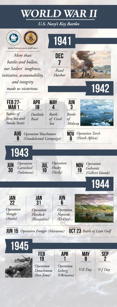 US Navy in World War II infographic (US Naval History & Heritage Command)