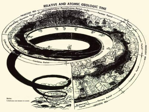 Time as circular tube