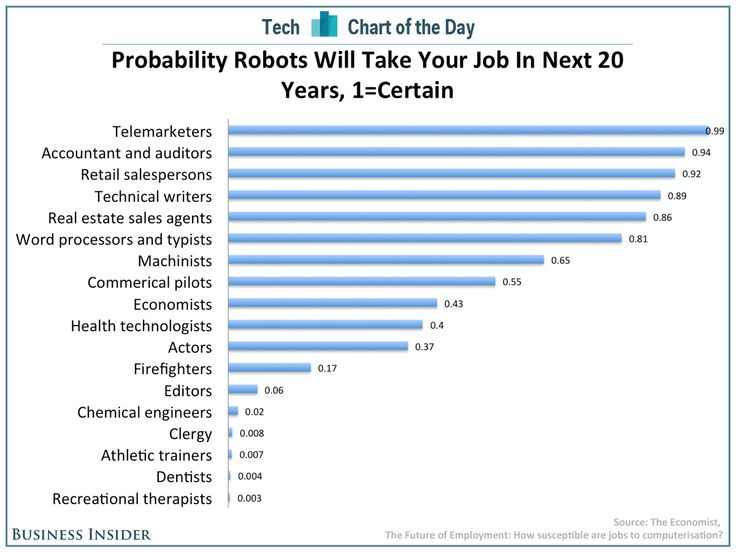Will you be a robot?