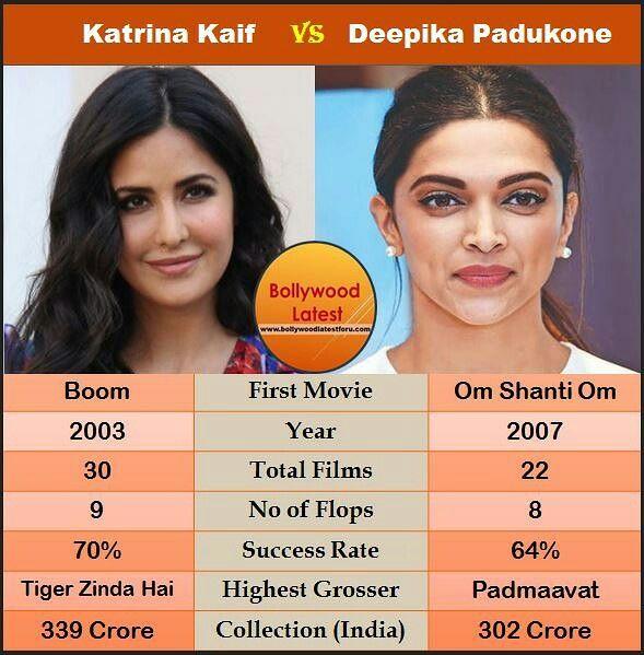 Katrina Kaif Vs Deepika Padukone Box Office Analysis Deepika Padukone Katrina Kaif Bollywood Box