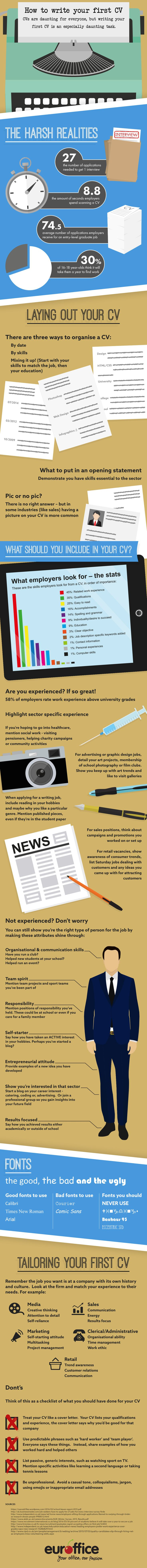 How To Write Your First CV #Infographic