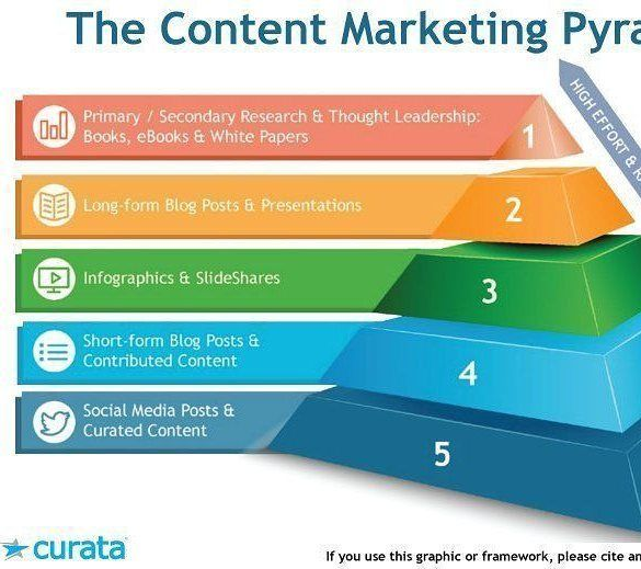 #Content marketing pyramid. #curata #inboundmarketing #inbound #outboundmarketing #socialmediamarketingtips  #socialmediatips #hubspot  #socialmediamarketing #blog #bloggerstyle #vlog #seo #curated