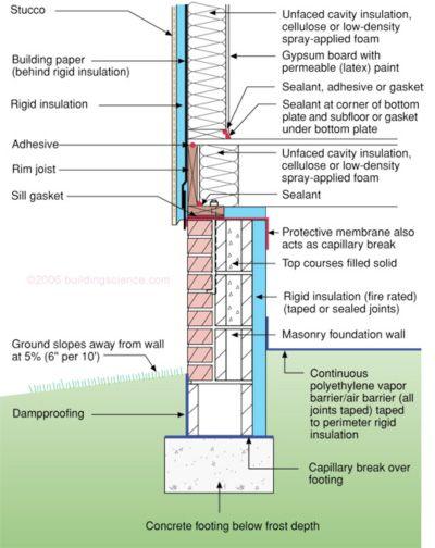 38 Best Construction Methods Images On Pinterest Basement Insulation Insulating Basement