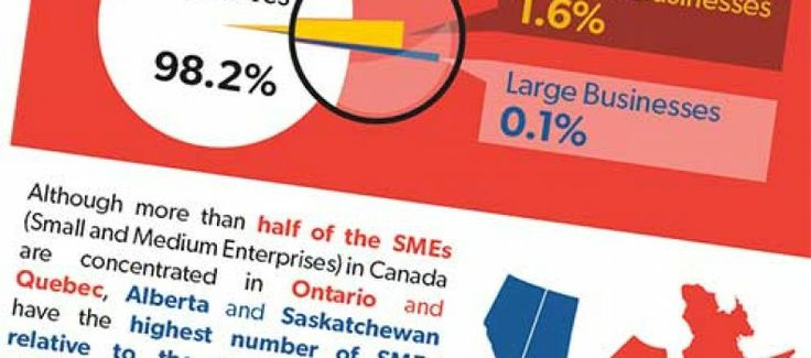 Notes from RTOWN's Mayor - The State Of #Entrepreneurship in Canada Infographic. Click the image to see more: