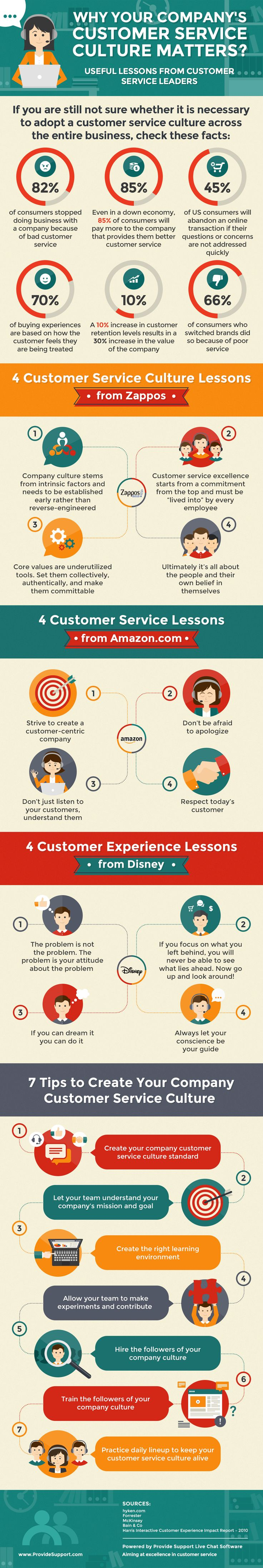 Customer Service Culture - There are always a lot of obstacles which prevent your customer service from being perfect. However, if you develop the right strategy and follow it, you will succeed. (http://www.providesupport.com/blog/why-your-companys-customer-service-culture-matters-infographic/)