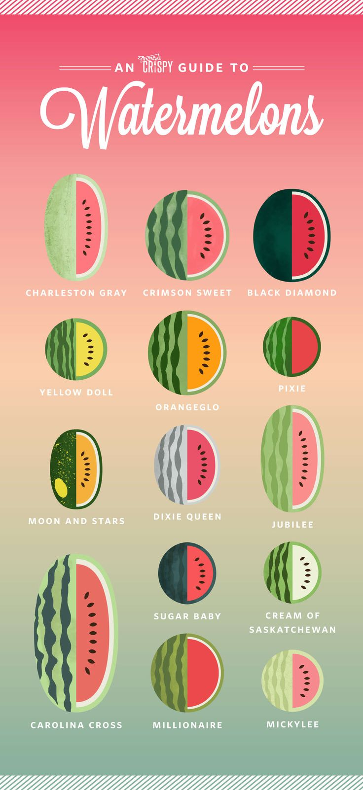 Each of these different watermelon types is slightly different in shape, size, texture, and, of course, color. And you can tell a lot about the way a watermelon tastes based on how it looks. According to the experts at the Watermelon Board, yellow and orange watermelons are generally sweeter than those with pink or red flesh. Seedless watermelons tend to have a crisper texture than those with seeds, they add.
