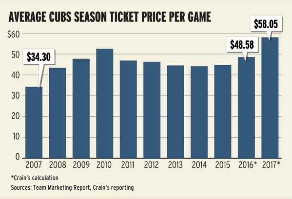 Cubs season ticket prices see big jump after WS win