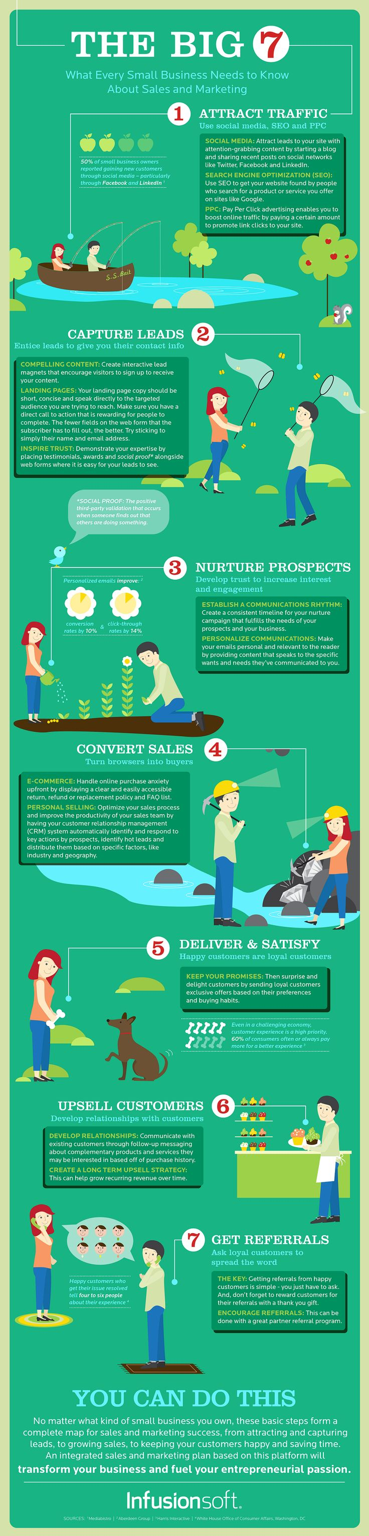 The Big 7 - What Every Small Business Needs To Know About Sales And Marketing #infographic