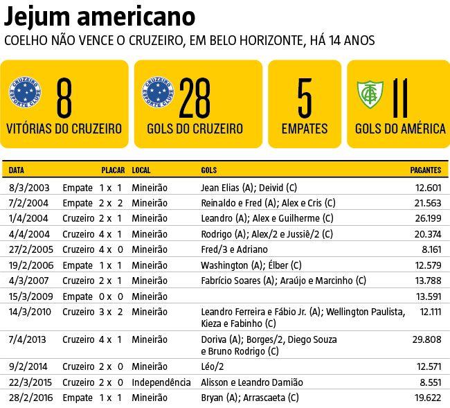 Jejum americano: Coelho não vence o Cruzeiro, em Belo Horizonte, há 14 anos #Esporte #Cruzeiro #AméricaMineiro #Futebol #infográfico #infografia #HojeEmDia