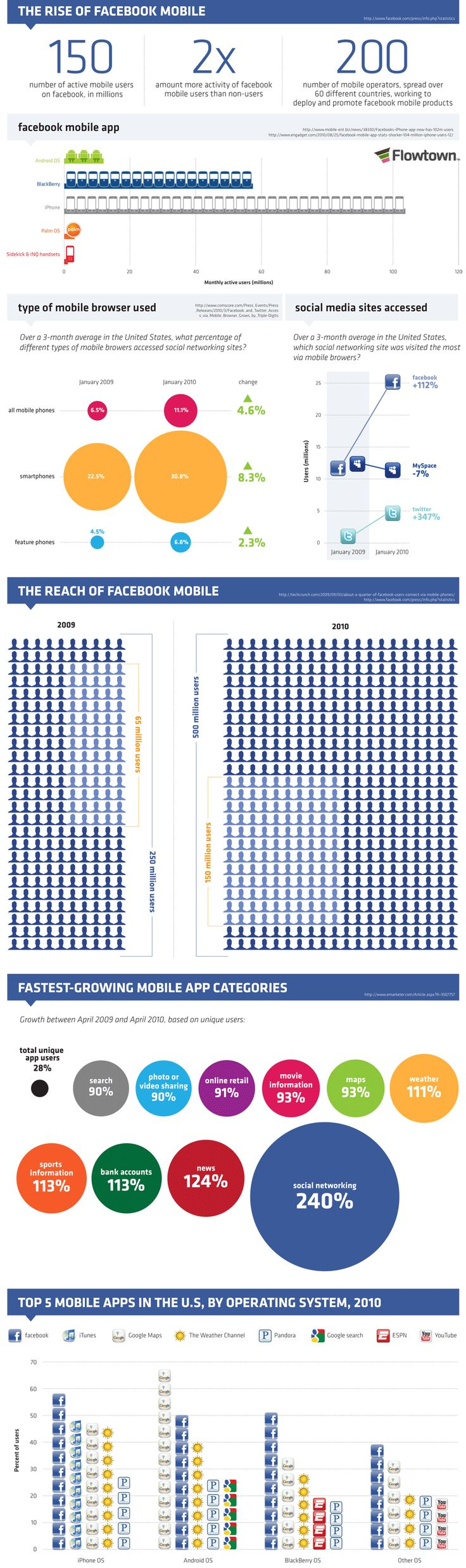 Rise of mobile Facebook