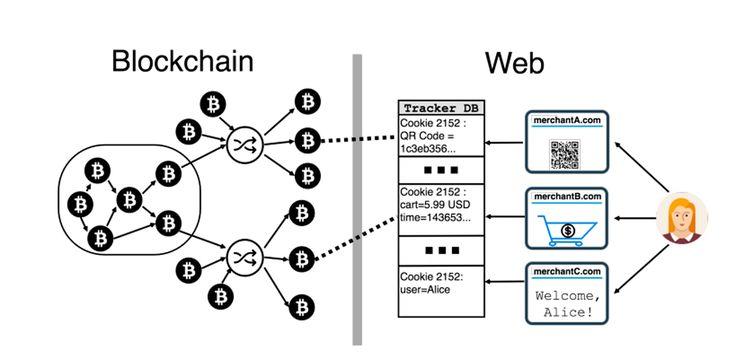 Es muy normal dejarse llevar por las tendencias alcistas de las criptomonedas, pero que esto no signifique obviar dos principios fundamentales:  -No estamos invirtiendo, estamos especulando, ya que no hay sustento económico ni técnico que nos asegure nada.  -Comprar en bitcoin es tan anónimo... como anónimo sea el ecosistema donde está implementado.  #Privacidad #BitCoin #Criptomonedas