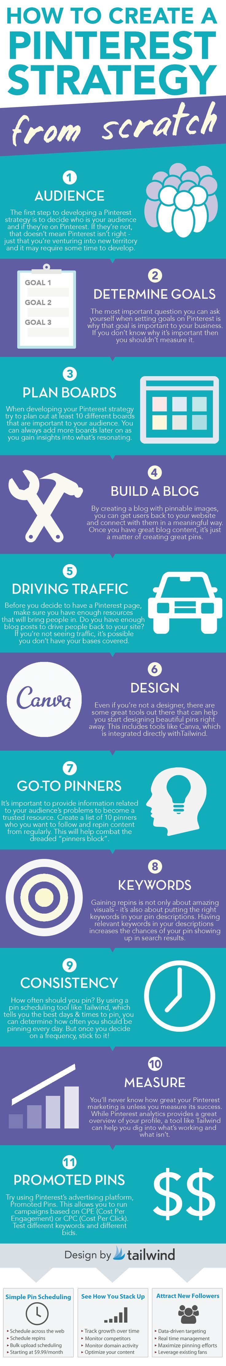 Thank you Tailwind App for mentioning Canva! Some great tips on How To Develop a Pinterest Strategy from Scratch by @Vincent Ng of MCNG Marketing | Pinterest Keynote Speaker and Marketer