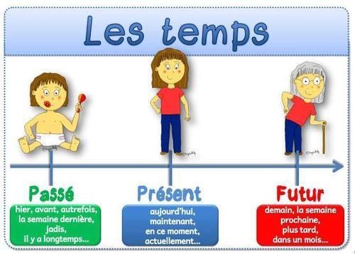 Les temps: passé, présent, futur