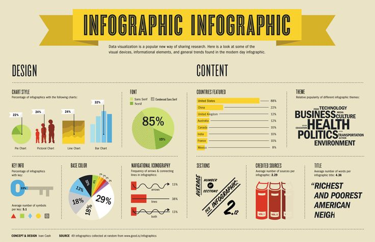 Infographic about making Infographic's