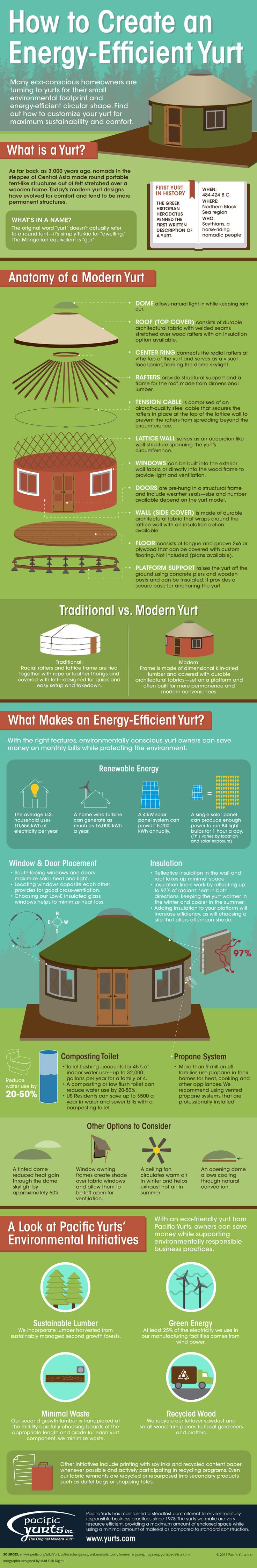 Energy-Efficient Yurt Infographic - Pacific Yurts