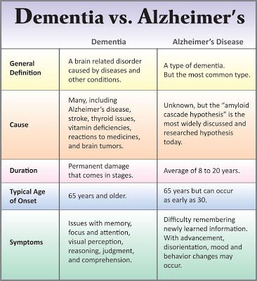Our Parkinson's Place: What's the Difference Between Dementia and Alzheim...