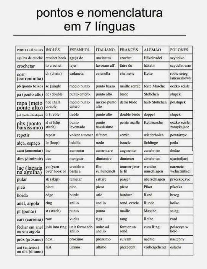 ColoridoEcletico: Conversion table of abbreviations of crochet in 7 languages ♡ Teresa Restegui http://www.pinterest.com/teretegui/ ♡
