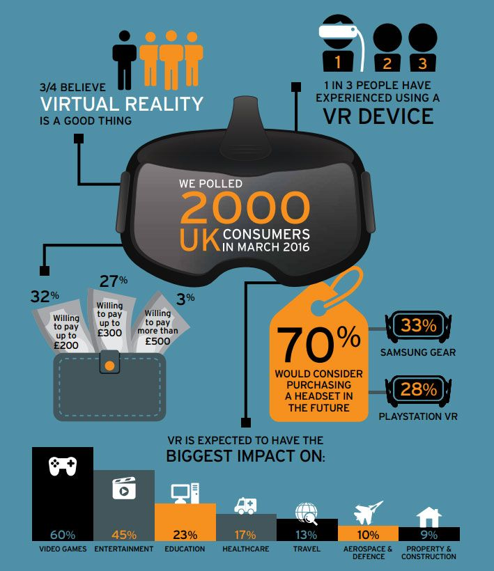 Impact of virtual reality infographic