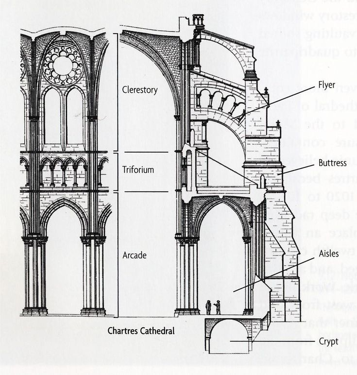 High Gothic Architecture | Architecture 226 > Dr Cynthia Field > Flashcards > (8) Arch 226: High ...
