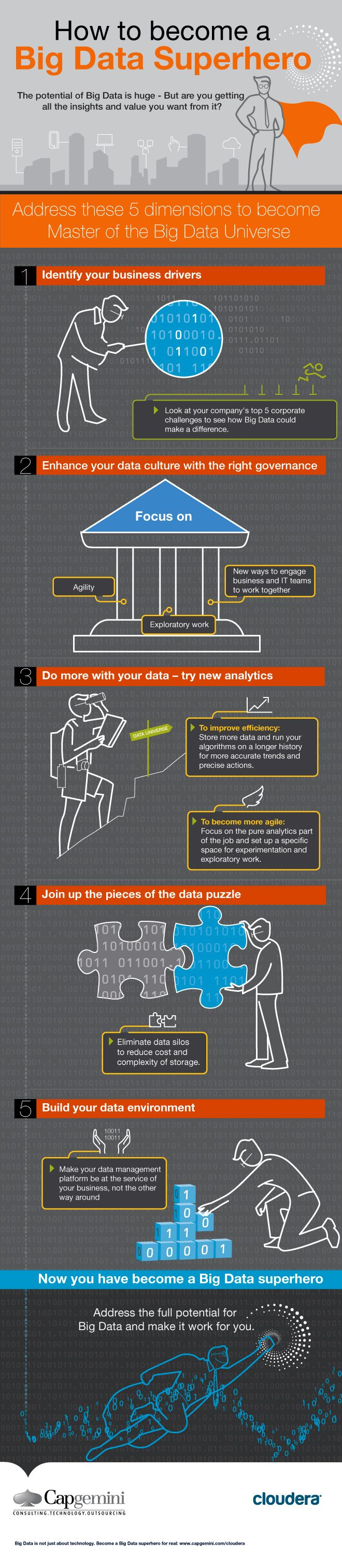 Big data isn't just about technology. 5 dimensions for organizations to master their big data universe