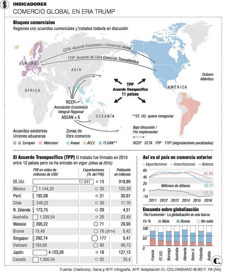 Efecto que habrá en Colombia con las movidas de Trump